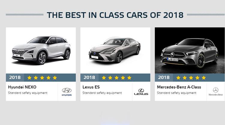 ایمنترین خودروهای ۲۰۱۸ اعلام شدند.