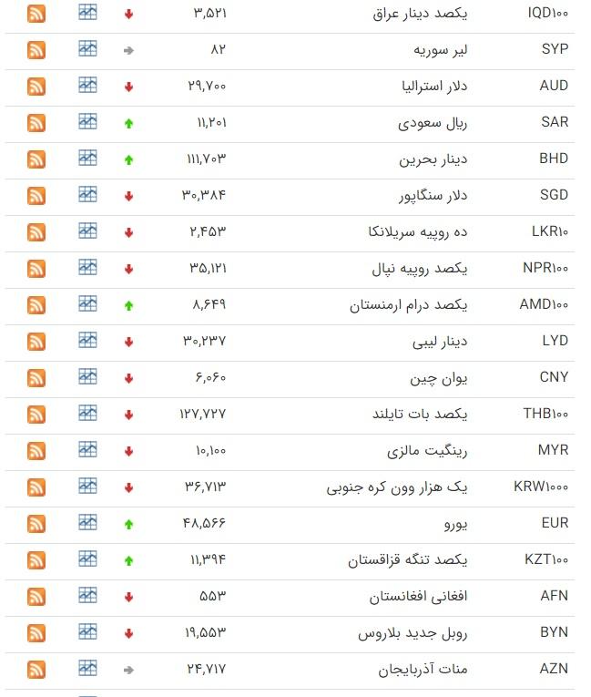 قیمت روز ارز